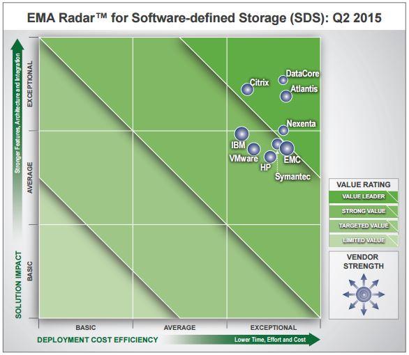DataCore zur besten Enterprise Lösung im Bereich Software Defined Storage gekürt