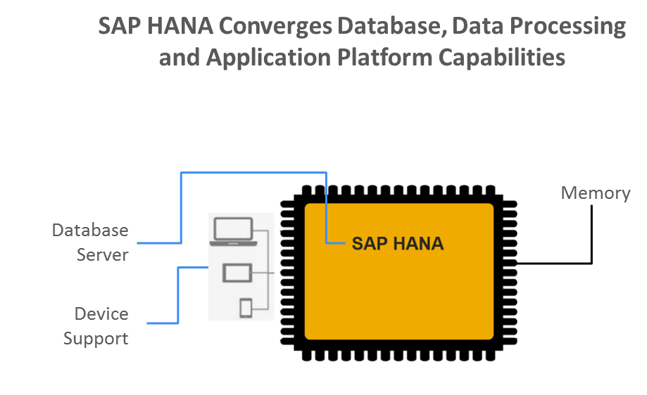 DataCore Certified as SAP HANA Technology Partner - DataCore